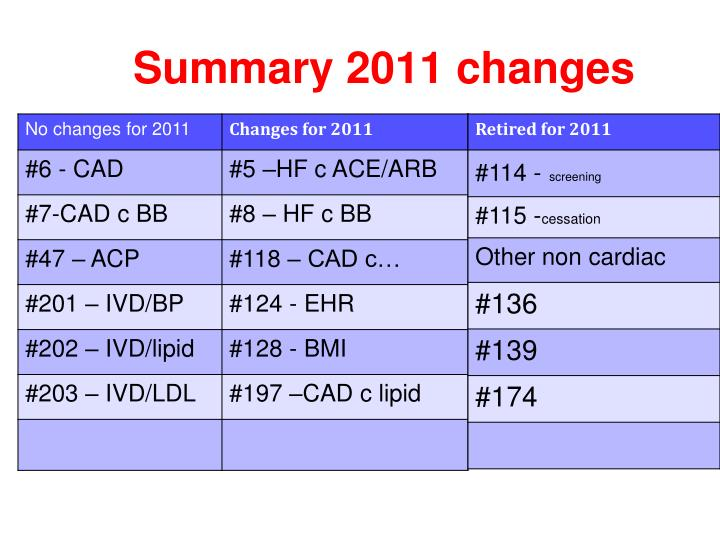 Summary 2011 changes