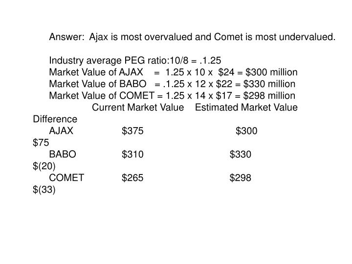 Answer:  Ajax is most overvalued and Comet is most undervalued.