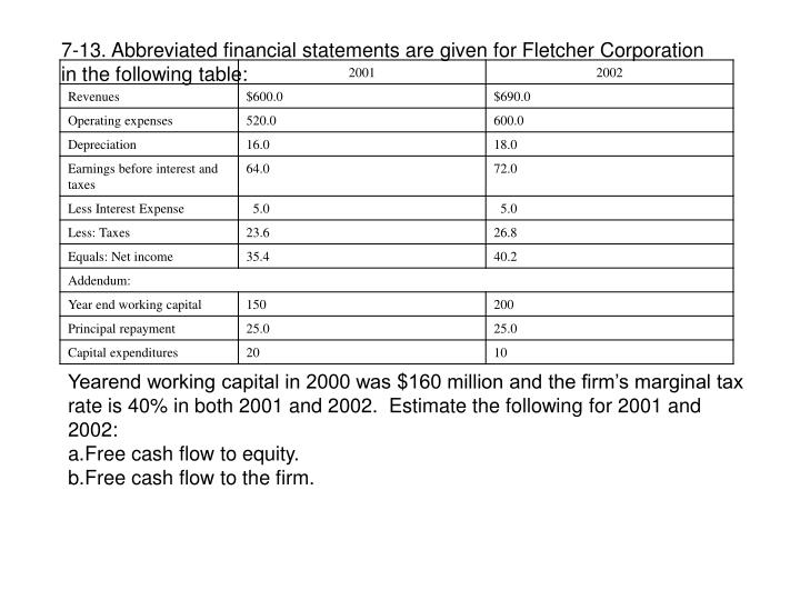 7-13. Abbreviated financial statements are given for Fletcher Corporation in the following table: