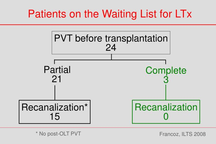 Patients on the Waiting List for LTx
