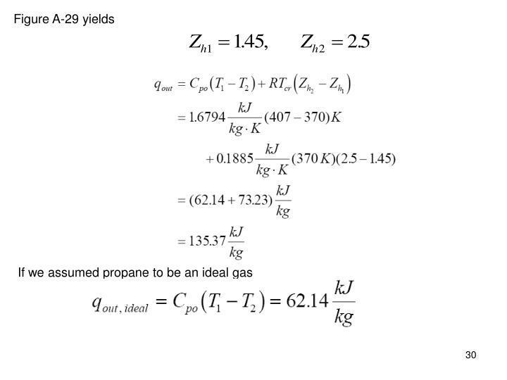 Figure A-29 yields