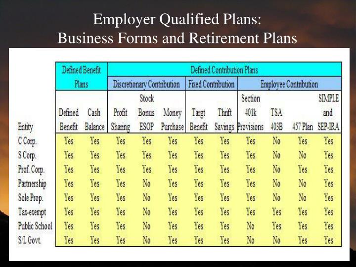 Employer Qualified Plans:
