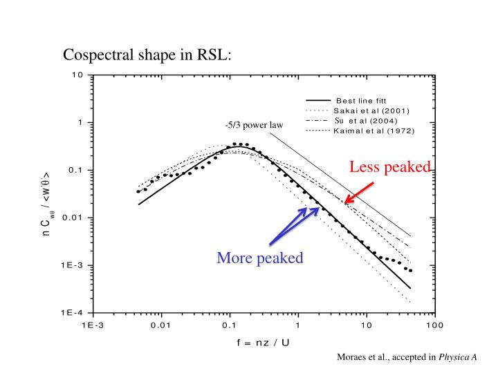 Cospectral shape in RSL: