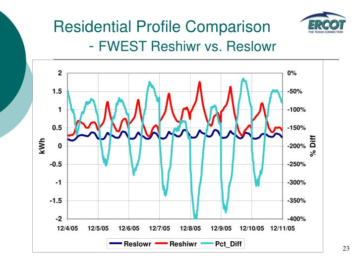 Residential Profile Comparison