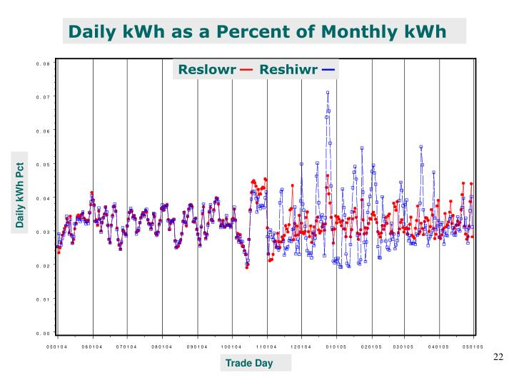 Daily kWh as a Percent of Monthly kWh