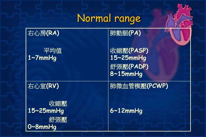 Normal range