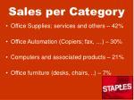 sales per category