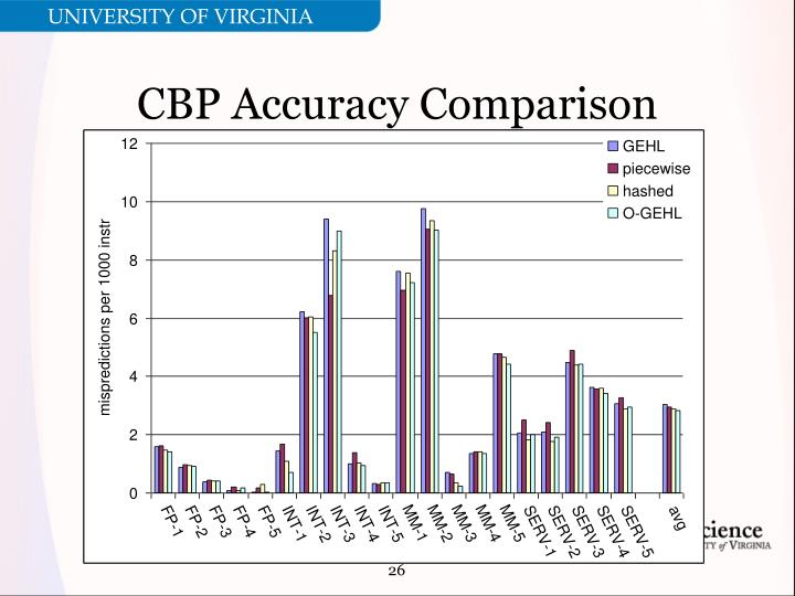 CBP Accuracy Comparison