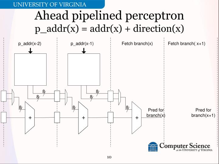 Ahead pipelined perceptron