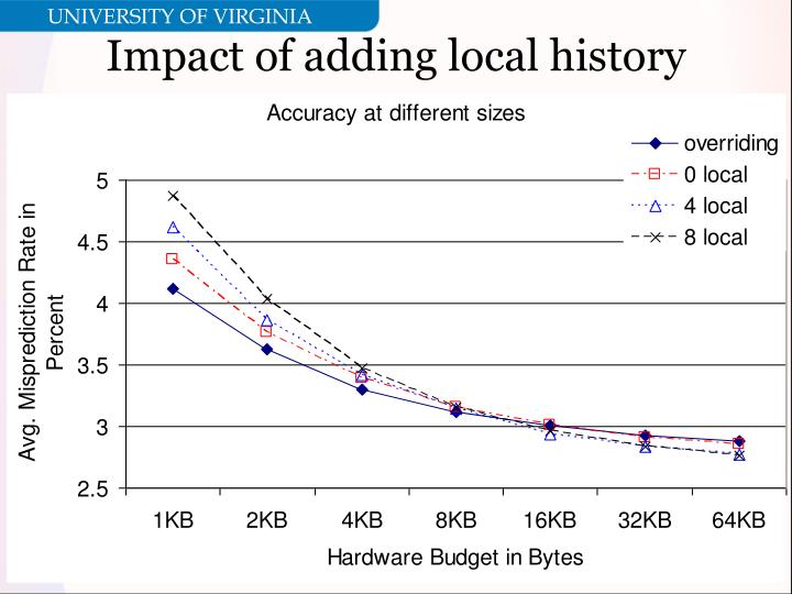 Impact of adding local history