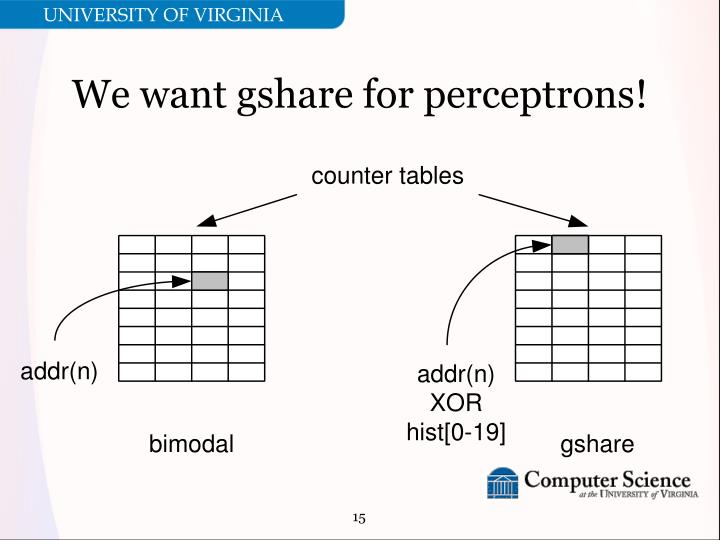 We want gshare for perceptrons!