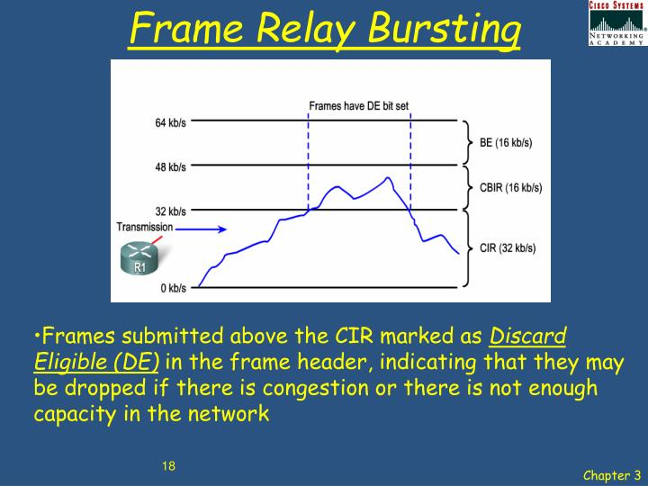 Frame Relay Bursting