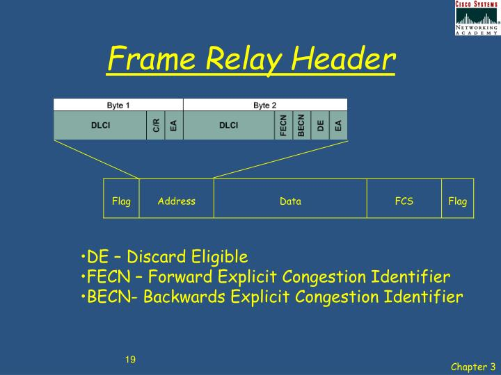 Frame Relay Header