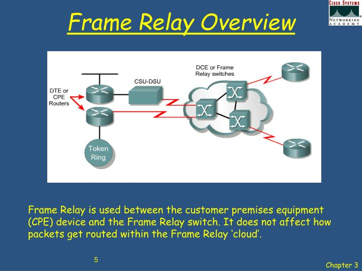 Frame Relay Overview
