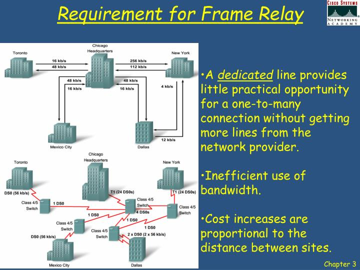 Requirement for Frame Relay