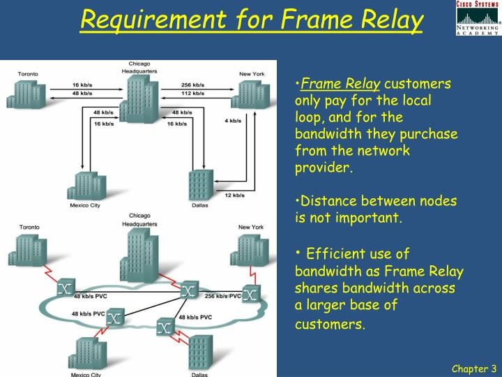 Requirement for frame relay1