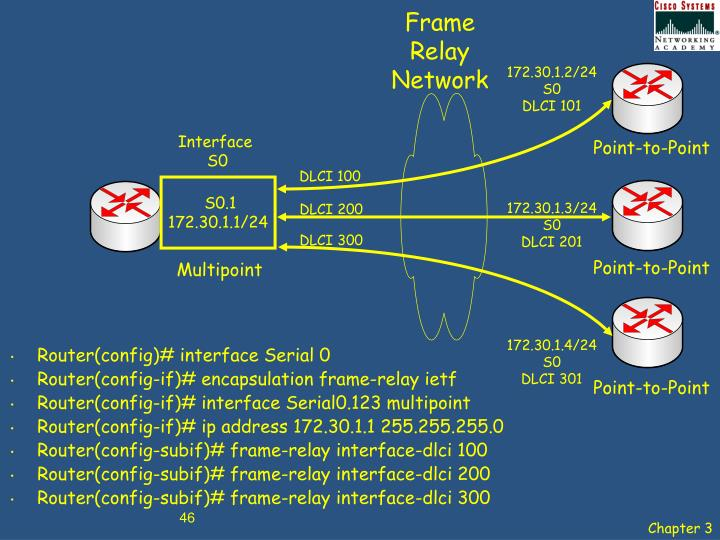 Frame Relay Network