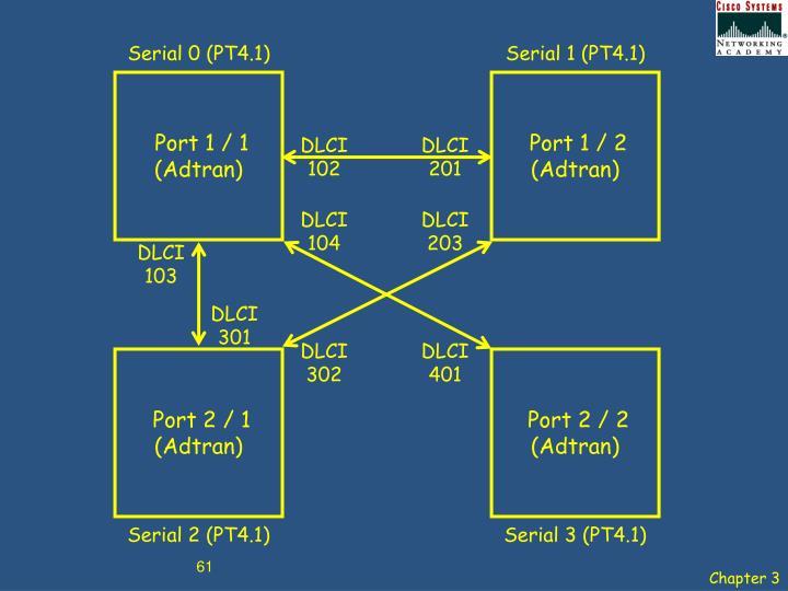 Serial 0 (PT4.1)