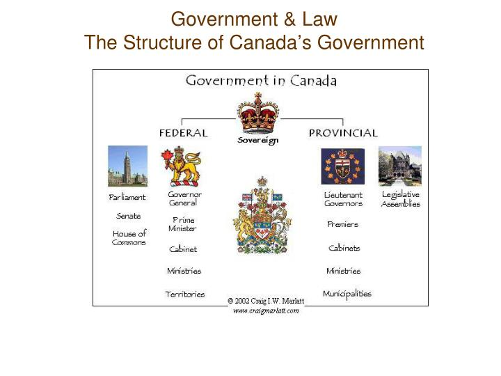 Government law the structure of canada s government