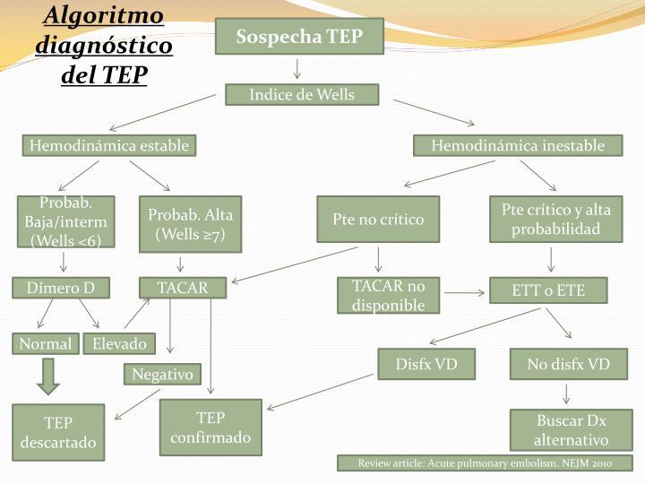 Algoritmo diagnóstico del TEP