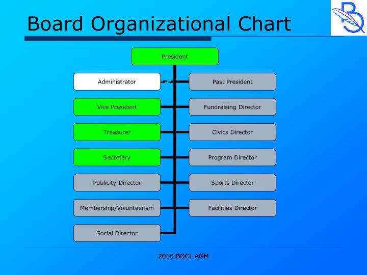 Board Organizational Chart
