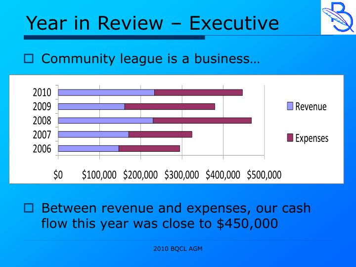 Year in Review – Executive