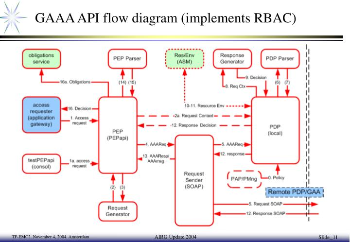 GAAA API flow diagram (implements RBAC)