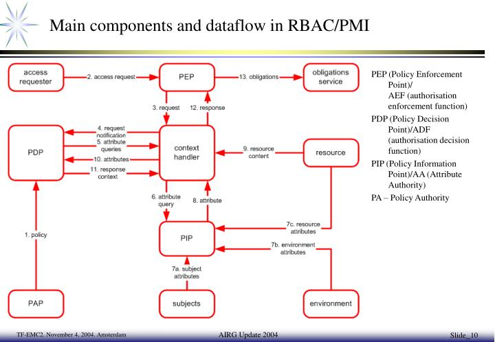 Main components and dataflow in