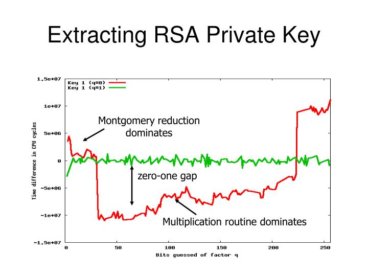 Extracting RSA Private Key