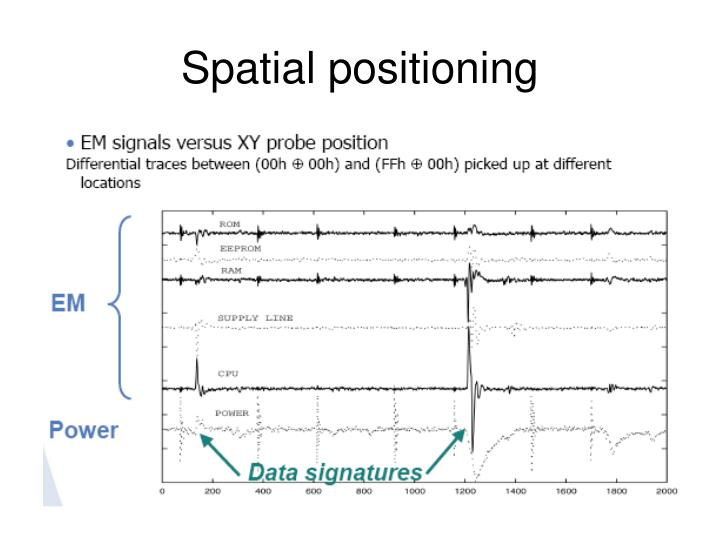 Spatial positioning