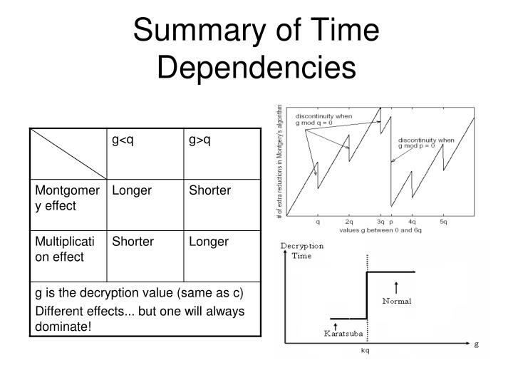 Summary of Time Dependencies