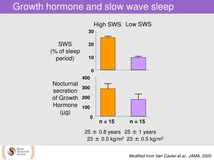 Growth hormone and slow wave sleep