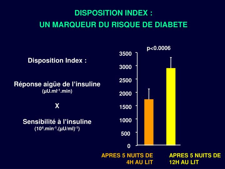 DISPOSITION INDEX :