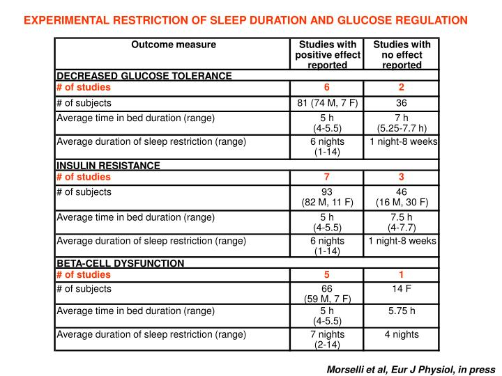 EXPERIMENTAL RESTRICTION OF SLEEP DURATION AND GLUCOSE REGULATION