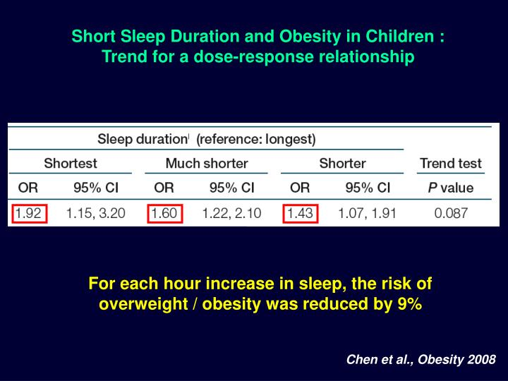 Short Sleep Duration and Obesity in Children :