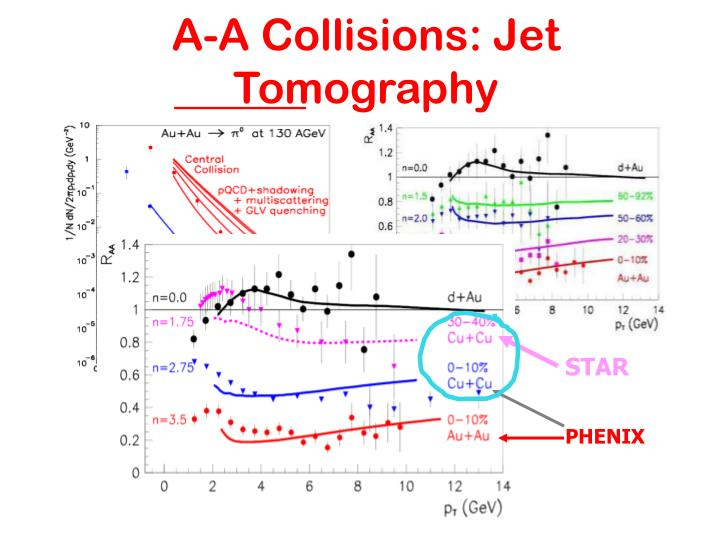 A-A Collisions: Jet Tomography