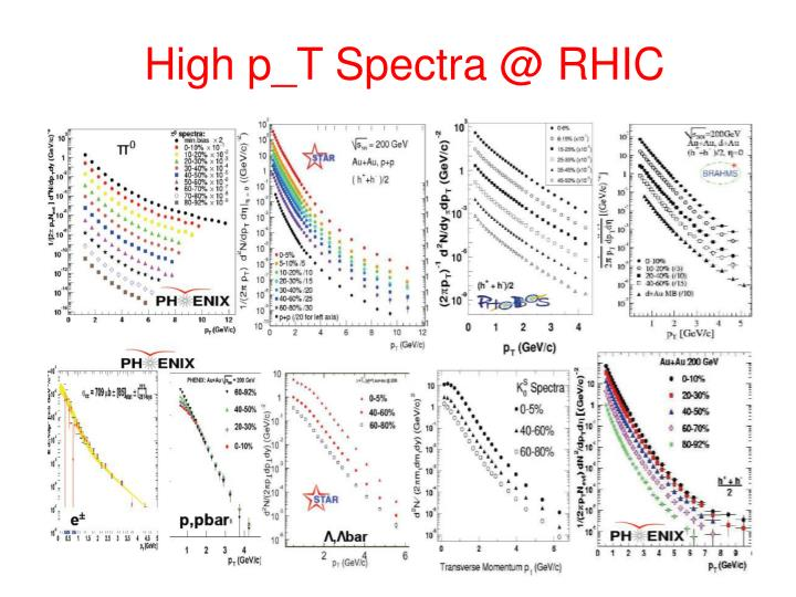 High p_T Spectra @ RHIC