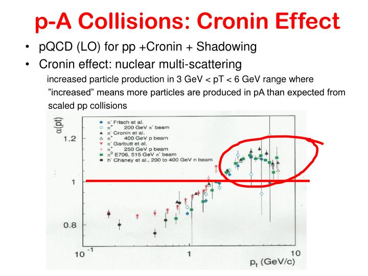 p-A Collisions: Cronin Effect