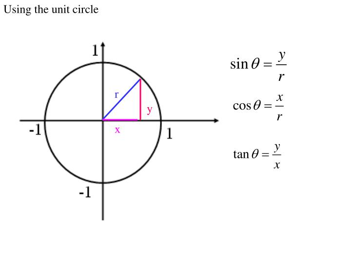 Using the unit circle