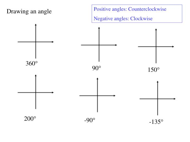 Positive angles: Counterclockwise