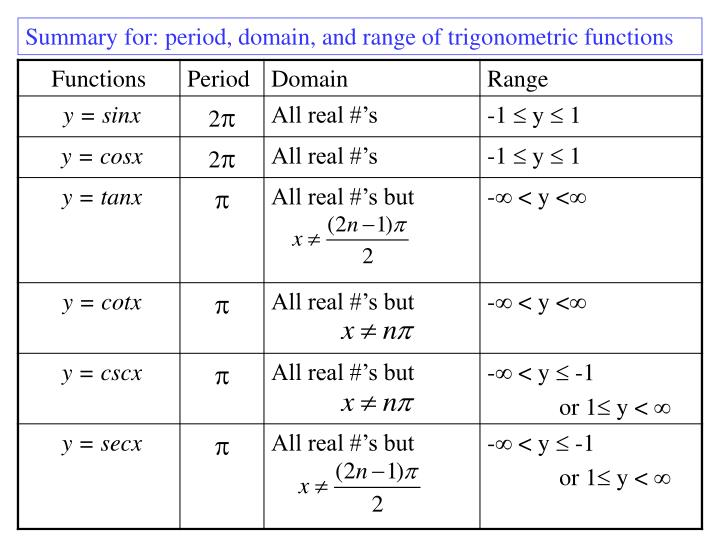 Summary for: period, domain, and range of trigonometric functions