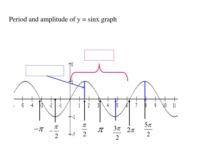 Period and amplitude of y = sinx graph