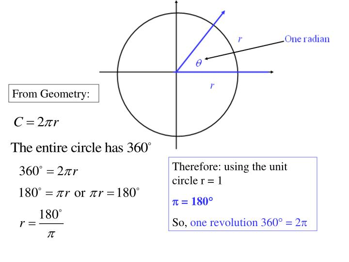 From Geometry: