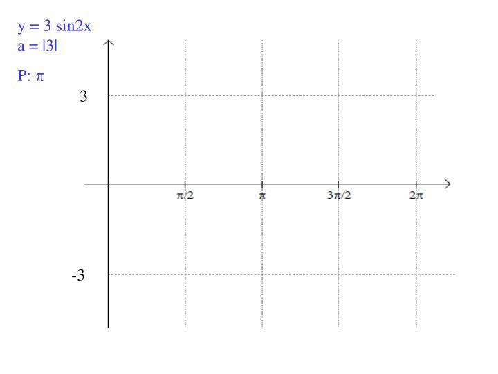 y = 3 sin2x a =