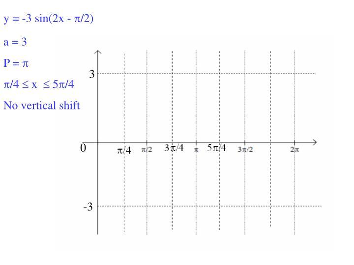 y = -3 sin(2x -