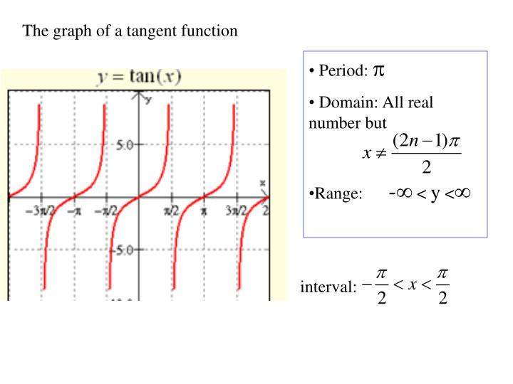 The graph of a tangent function
