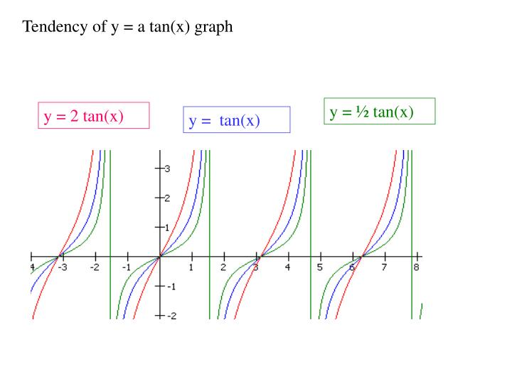 Tendency of y = a tan(x) graph