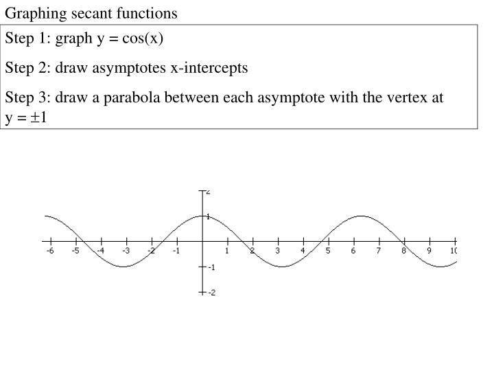 Graphing secant functions