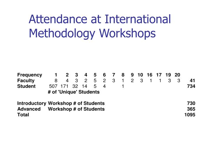 Attendance at International Methodology Workshops
