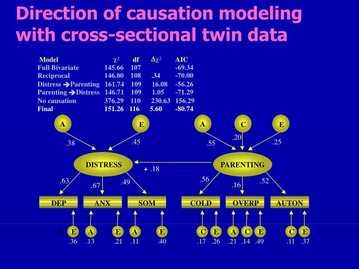 Direction of causation modeling